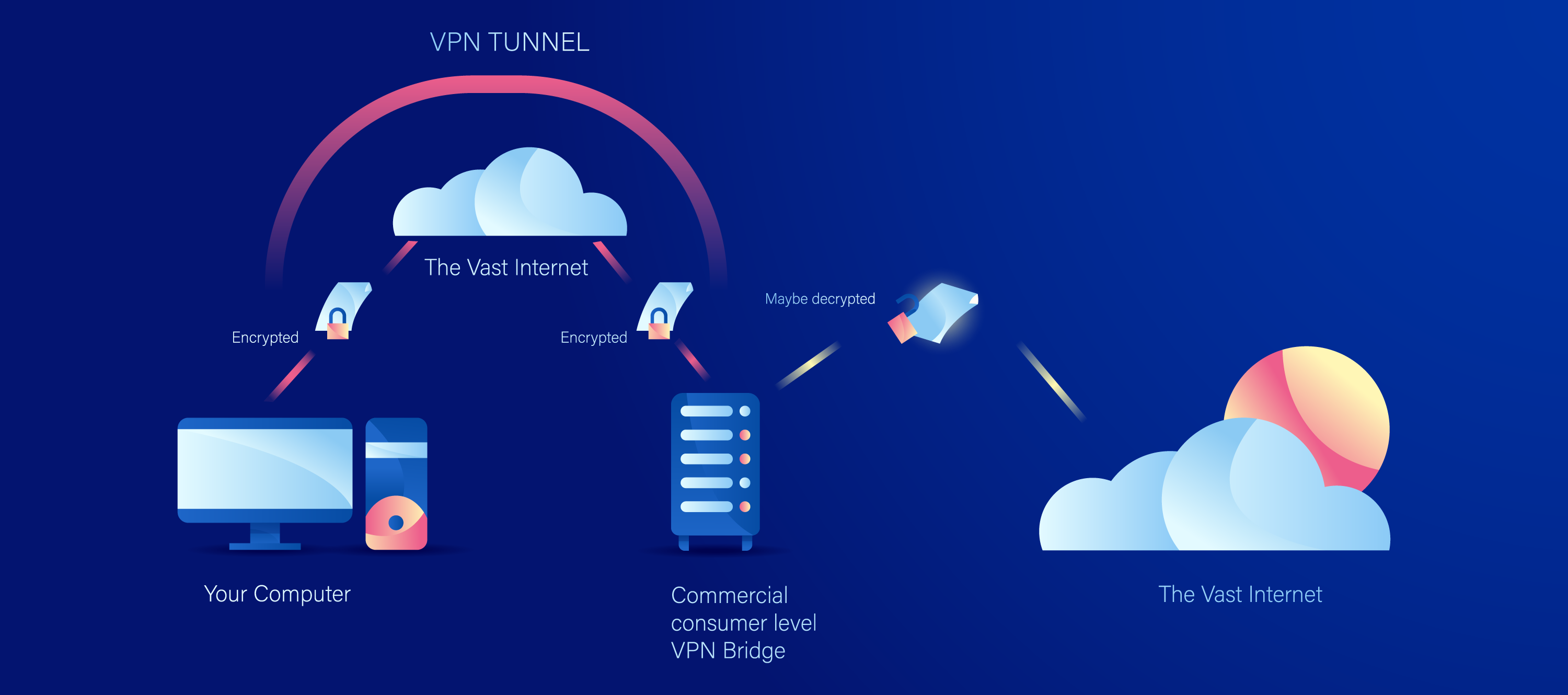 What Is A VPN and Why Do You Need One? - Private VPN Servers